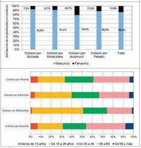 Los gráficos muestran la distribución de las personas fallecidas por accidentes de tránsito según tipo de vehículo, sexo y edad.