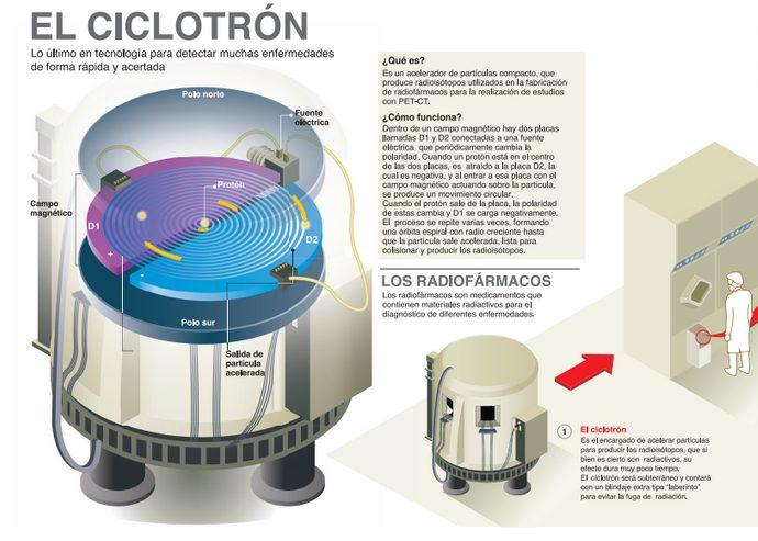 Ciclotrón 1