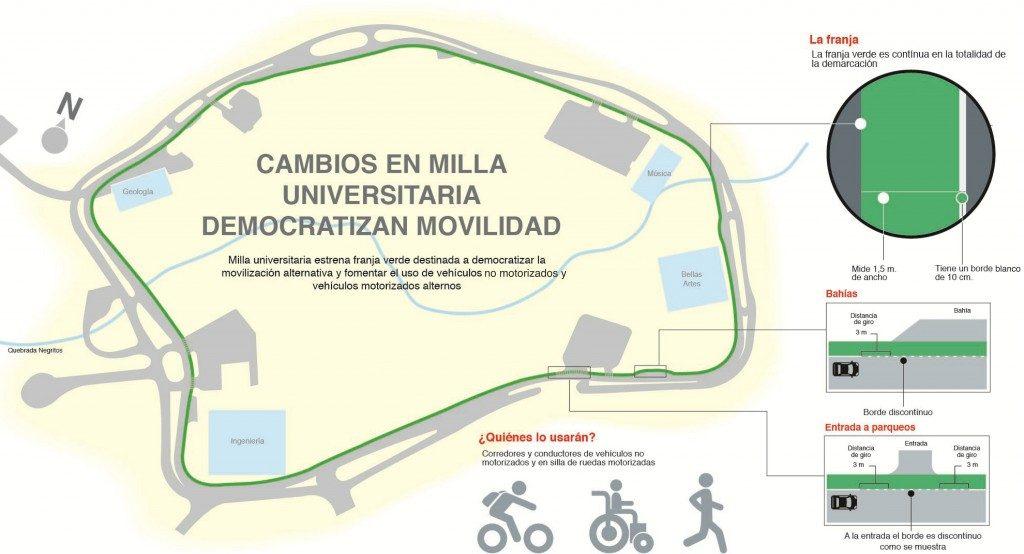 Milla universitaria estrena franja verde destinada a democratizar la movilización alternativa y fomentar el uso de vehículos no motorizados y otros alternos.
