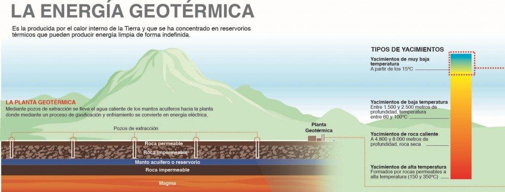 La energía geotérmica proviene del calor interno de la tierra que se concentra en reservorios térmicos que se pueden utilizar para generar energía limpia de forma indefinida