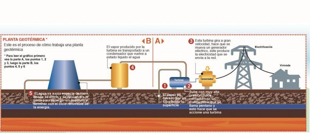 Así trabaja una planta geotérmica