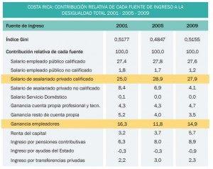 """Fuente: Trejos, J. y L. Acuña, """"Cambios en la distribución del ingreso familiar en Costa Rica durante la primera década del siglo XXI"""" (2012)."""